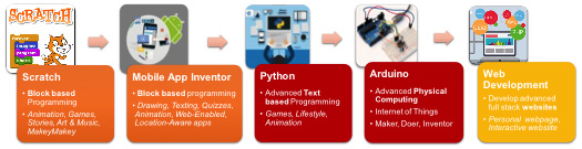Junior Coder II | IN 3 LABS Learning